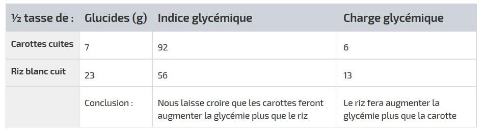 Charge glycémique