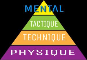 pyramide de performance