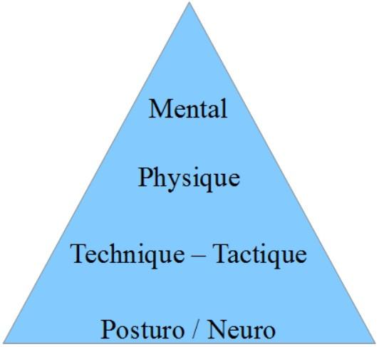 la nouvelle pyramide de performance