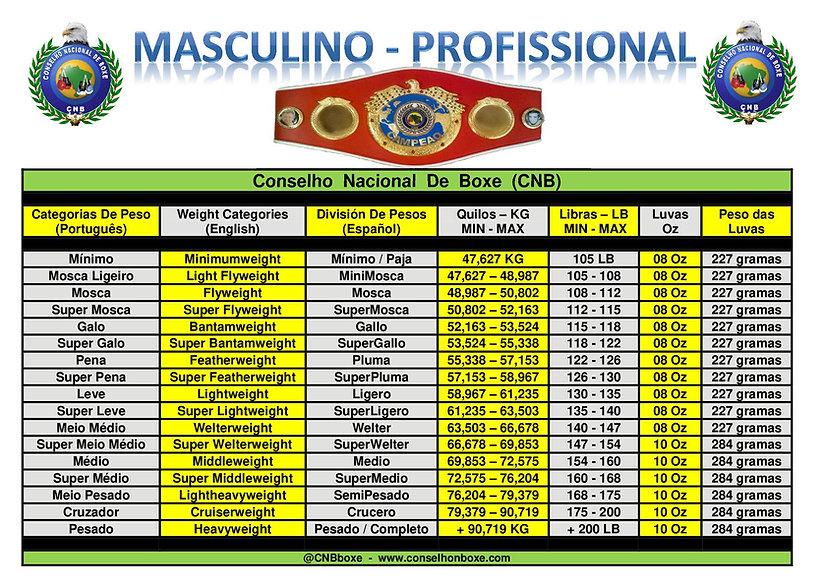 Tabela Pesos-Maculino-Conselho  Nacional