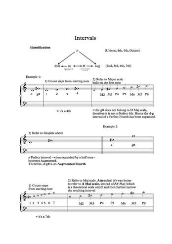 Basic Music Theory: Intervals