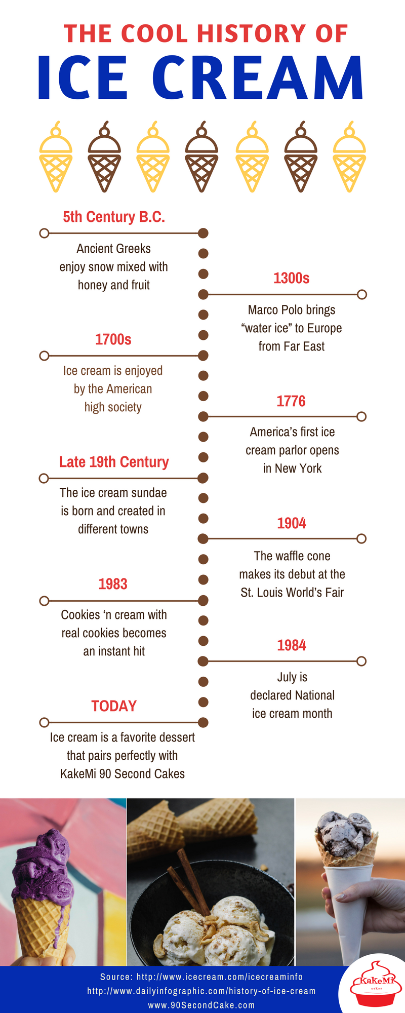 The cool history of ice cream