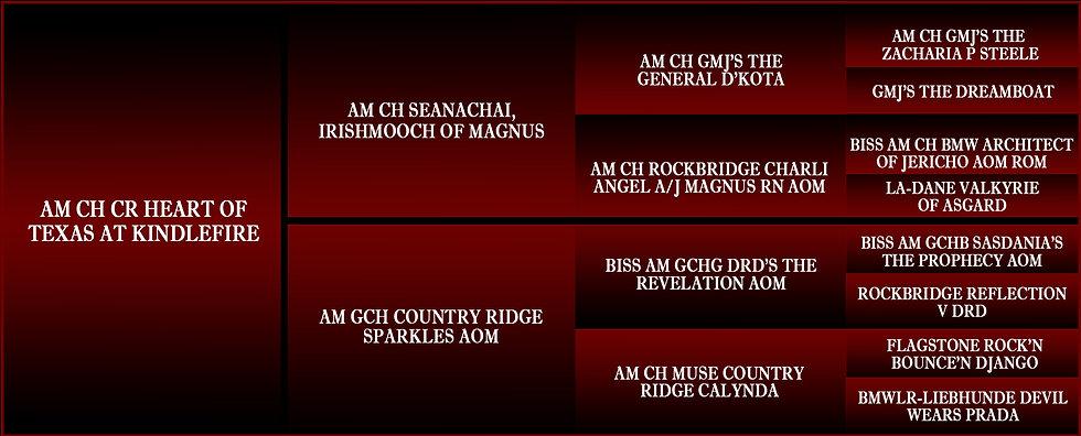 BRIGGS Written 3 gen ped.jpg
