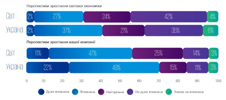 Погляд бізнес-лідерок в Україна та світі