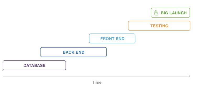 Agile VS Традиційна модель управління проектами