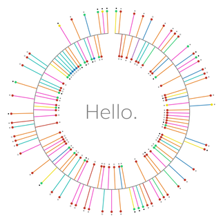 Hello Data Visualization