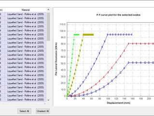 P-y curve model of liquefied sand - Rollins et al. (2005)