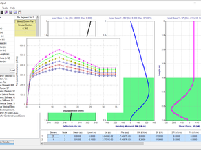 A case study for laterally loaded piles in c-phi soils using the PileLAT program