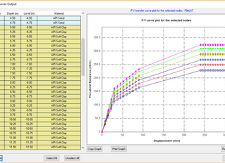 API soil models for lateral loading in PileLAT and PileGroup