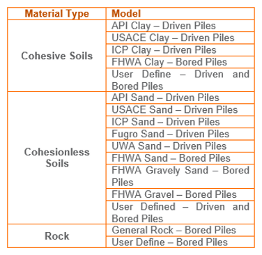 Pile Groups, Laterally Loaded Piles, P-Y Curves and Rock Socket, Pile, Capacity, Engineering, Software, Load, Calculate, Laterally, Loaded, Analysis