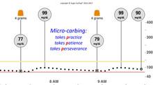 Sugar Surfing Lesson #8: micro-dosing