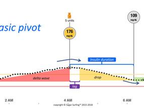 Sugar Surfing Lesson #6: The Basic Pivot