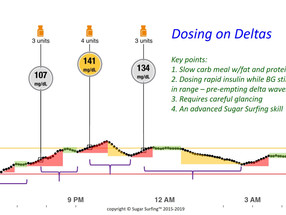 Sugar Surfing Lesson 14: Dosing on the Deltas