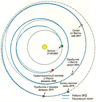 28.2. Траектория полета Рассвета.jpg