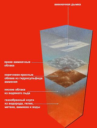 14. Атмосфера Юпитера.jpg