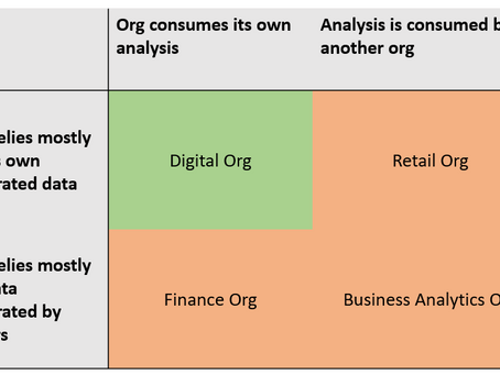 Organizational maturity and digital transformation