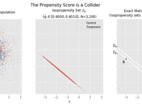 Beware the Propensity Score: It's a Collider