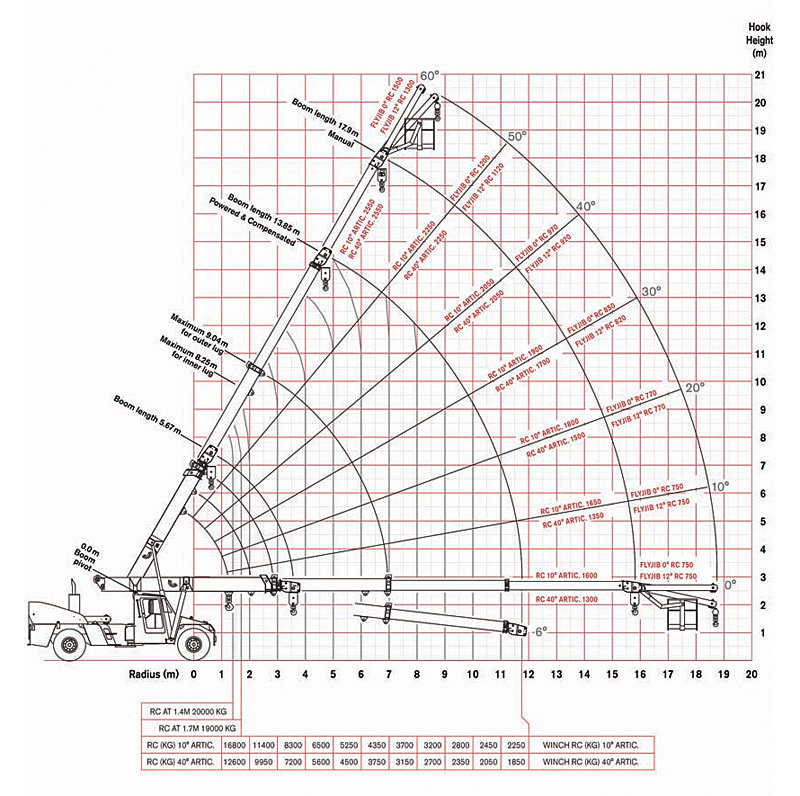 Crane Hire with Operator