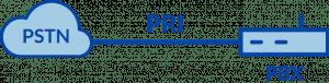 Flow PRI E1