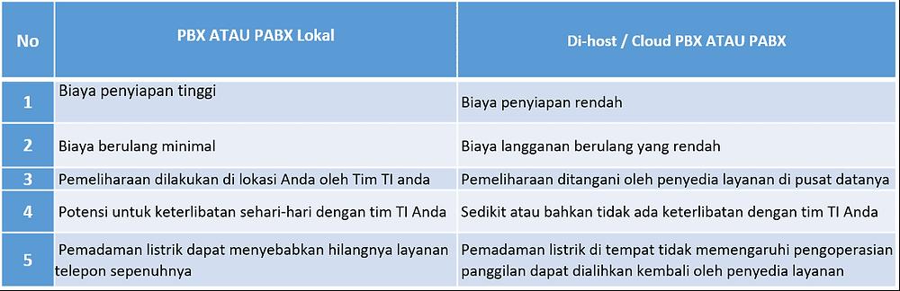 Perbandingan pabx lokal dan cloud pabx