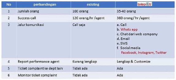 Perbandingan software call center