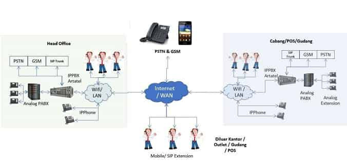 Flow SIP Trunk IP pbx softphone dan pabx analog