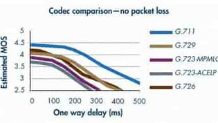 Apa itu Codec VoIP  dan kebutuhan Bandwidth nya