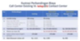 Ratio cost agent / success call