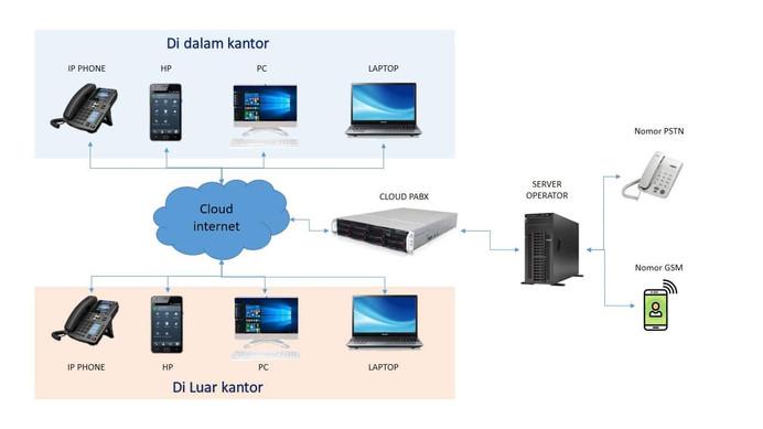 Topologi Cloud PABX-min.jpg