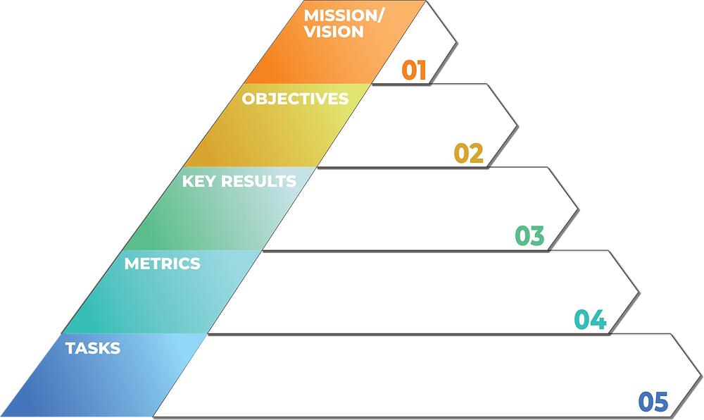 goal hierarchy metrics tasks