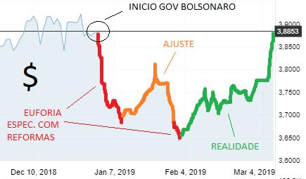 comportamento dólar 2019