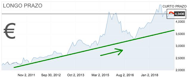 Gráfico preço do Euro longo prazo