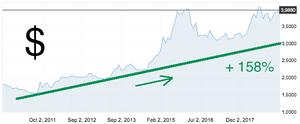 Comportamento preço dólar últimos 8 anos