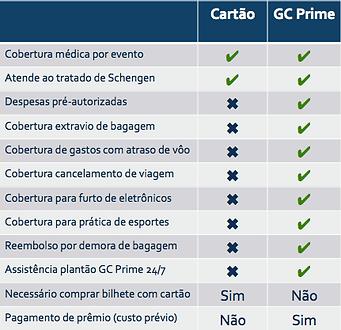 Tabela comparativa seguro viagem cartão de crédito x seguro viagem GC Prime