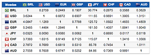 Matriz de câmbio BRL, USD, EUR, GBP, JPY, CHP, CAD, AUD