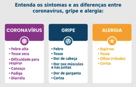 Diferenças sintomas de Covid, gripe e alergia