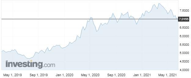 Libra comercial - gráfico últimos 2 anos