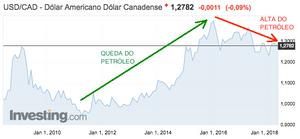 Grafico Dólar Canadense relação Petróleo