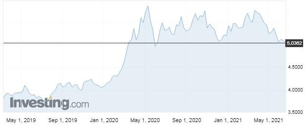 Dólar comercial - gráfico últimos 2 anos