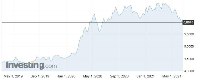 Euro comercial - gráfico últimos 2 anos