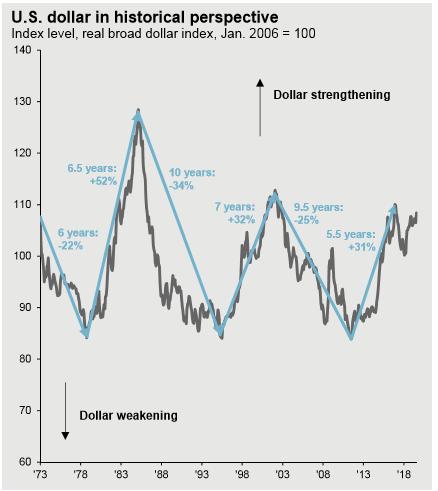 histórico comportamento dólar longo prazo