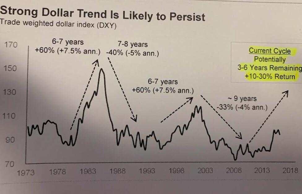 comportamento do dólar no mundo - últimos 45 anos