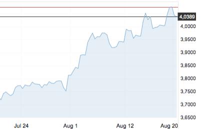 preço dólar variação últimos 30 dias