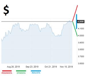 Cenários para o dólar americano