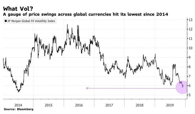 Volatilidade moedas globais últimos 5 anos