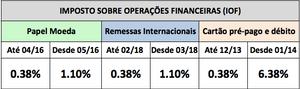 Tabela aliquotas IOF cambio atualizada em 13/03/18