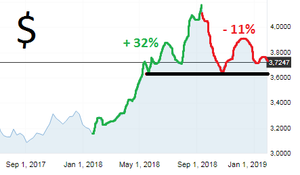 grafico dólar últimos 12 meses