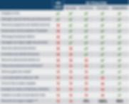 Tabela comparativa de planos GC Prime Club - câmbio