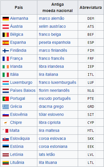 Antigas moedas da europa
