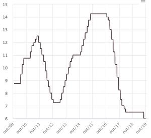 gráfico taxa selic